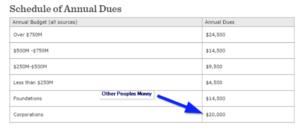 Kuali Membership Costs
